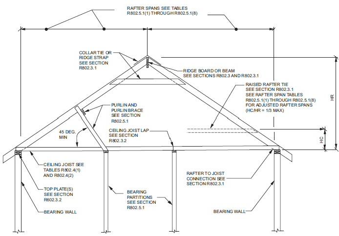 Ceiling Max Calculator Beam Calculation Examples Floor