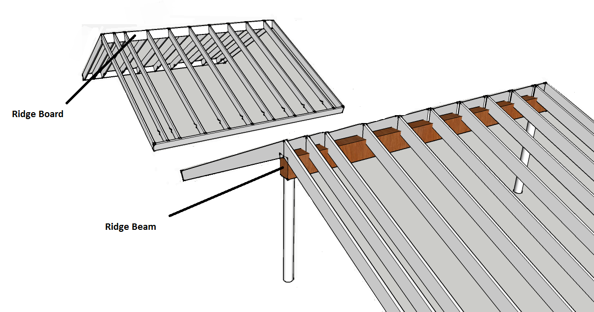 Ridge Beam vs  Ridge Board – Trus Joist Technical Support