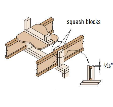 Squash Blocks Trus Joist Technical Support