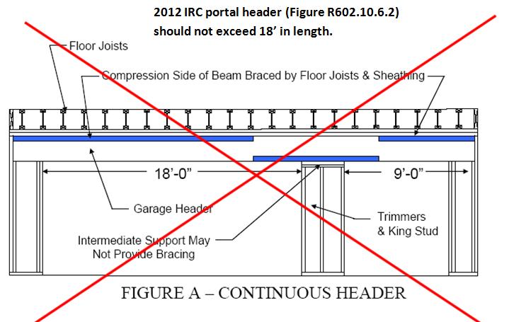 Simple vs. Continuous Span Garage Door Headers – Trus Joist ...