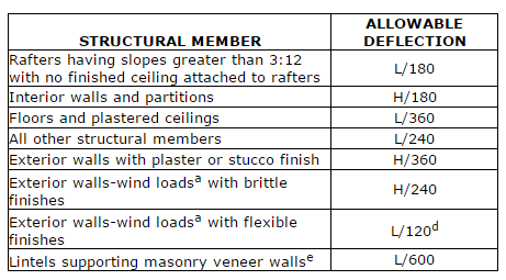 What is Allowable Deflection ? – Trus Joist Technical Support