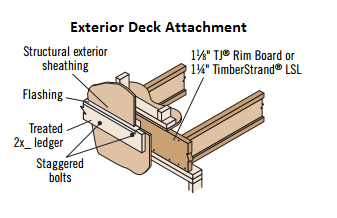 Can I attach a deck ledger to 1-1/8